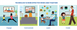 Technology is more effective when used together